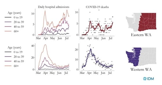 COVID-19 hospitalizations and deaths trending upwards across Washington state