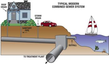 Typical modern combined sewer system graphic