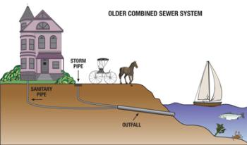 Older Combined Sewer System Graphic