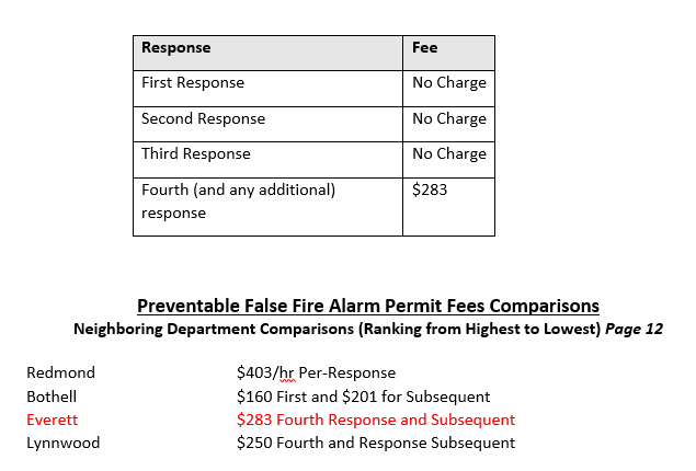 Preventable False Alarms 1