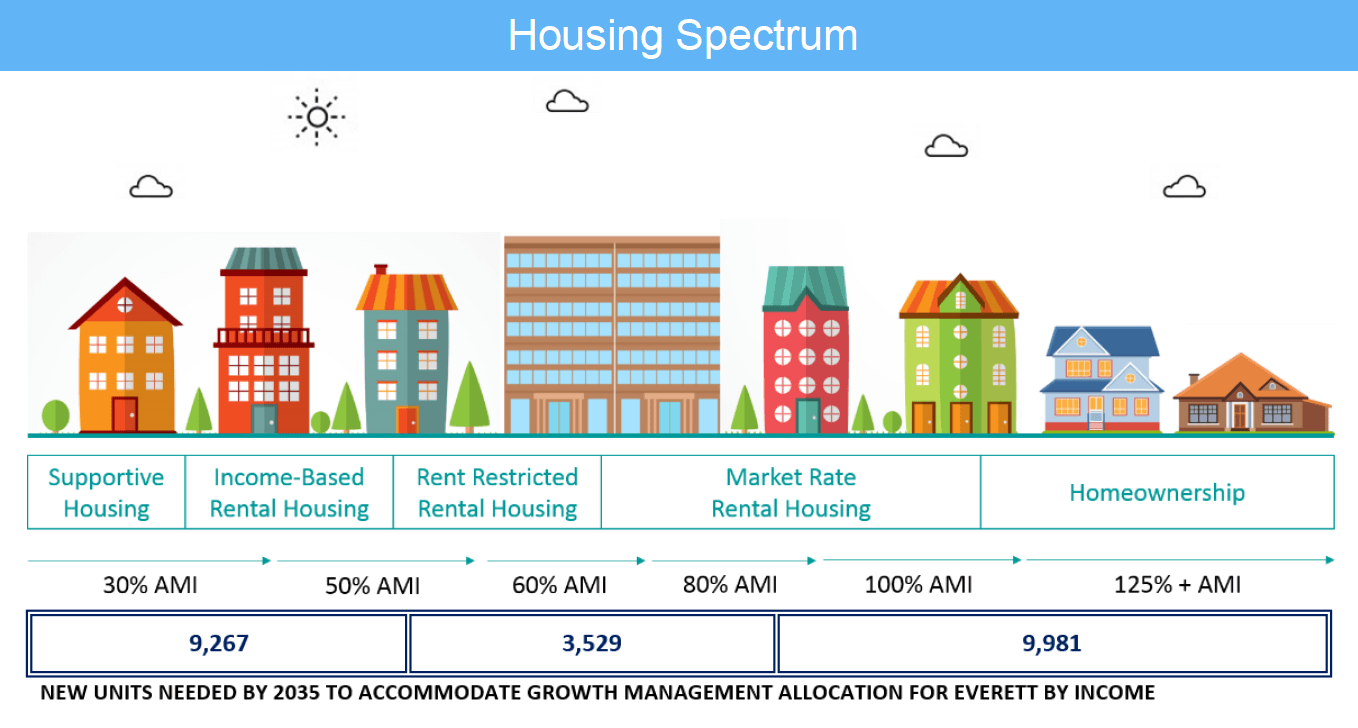 Housing spectrum and units needed chart