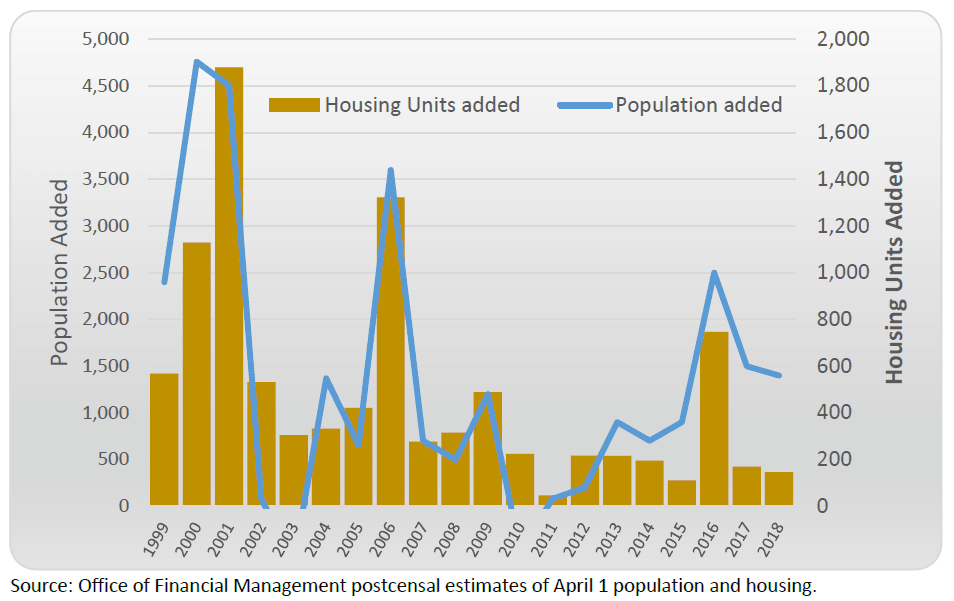 Population growth vs. housing units added chart